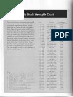 Axle Shaft Strength Chart