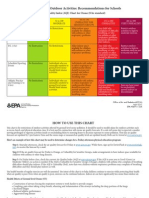 EPA air quality index school activity chart