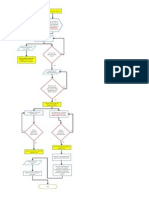 Design Process Flowchart (MIET 6324C)