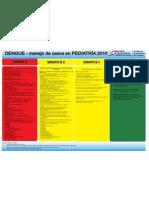 Protocolo de Dengue