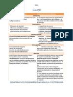 Cuadro Comparativo Programacion Paralela y Distribuida