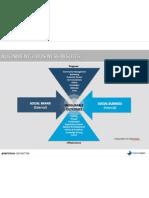 Social Business Alignment Model
