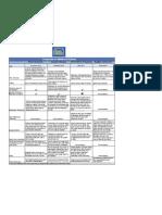 Medicare Table of Reform Proposals 0518