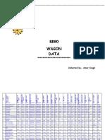 INDIAN RAILWAY WAGON DATA