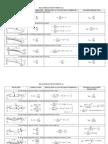 TSTRUC1 Deflection Formulas