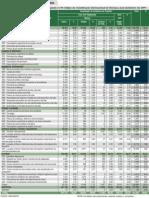 Tabelas Anuário de Acidentes de Trabalho 2011