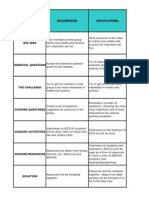 Challenge Based Learning Rubric s