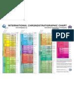 Chrono Strat Chart 2012