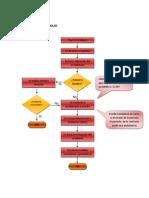 Diagrama de Flujo Accidente de Trabajo[1]