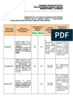 Agravante Genericas y Pena Conjunta Cuadro.[1]