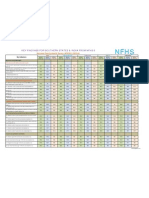 NFHS-3 Southern States Fact Sheet -Prepared by:vshivalkar@gmail.com