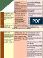 Resumen de Cuadro Comparativo Ley de Profesores