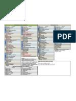 Disciplinas de Engenharia Civil e Civil e Ambiental[1]