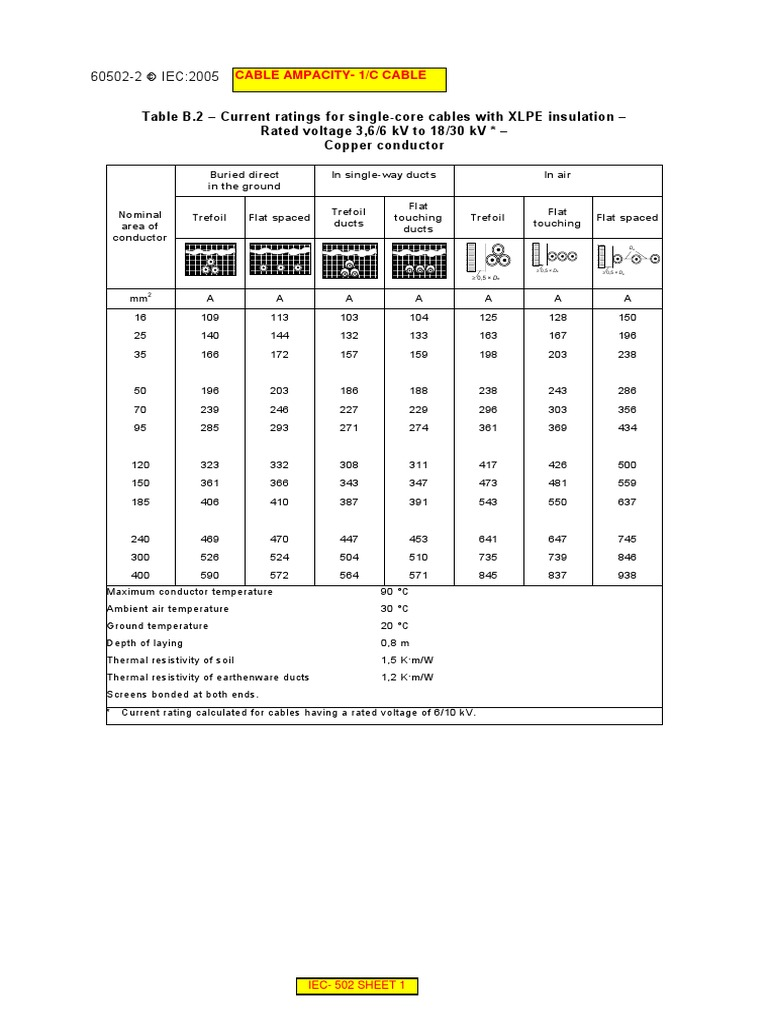 Iec 60502 tables electrical conductor cable greentooth Image collections