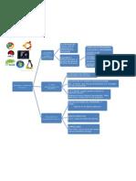 Funciones y objetivos del sistema operativo