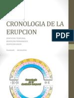Cronologia de La Erupcion