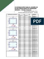 DIAGRAMAS DE INTERACCIÓN PARA EL DISEÑO DE COLUMNAS RECTANGULARES DE HORMIGÓN ARMADO