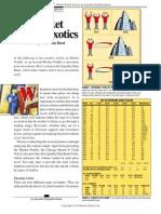 Market Profile Exotics
