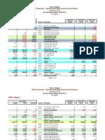 Mayor's Office Budget - Jan-Jul 2012