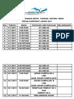 Jadual Perlawanan Sepak Takraw Antara Regu Sukan Korporat Johor 2011