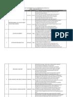 Rincian Tugas Presentasi Perkembangan Hewan 2012