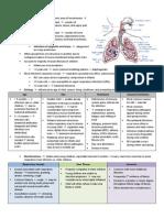 Peds Unit 2 Study Guide