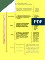 Primera Actividad de Aprendizaje Formas Exposicion Oral