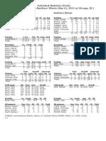 Iowa vs NIU Individual Stats