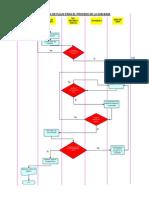 Flujograma- De La Conformacion de LA BASE