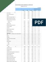 Ipco Indices de La Construccion Nac 07 12