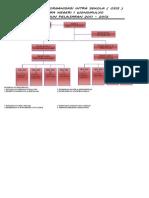 Struktur Osis Smansa Wonomulyo Periode 2011-2012