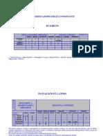 Classificazione Delle Consonanti