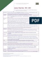 US Monetary Time-Line  1913 - 2013