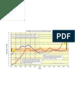 Immobilier en France sur les 45 dernières années