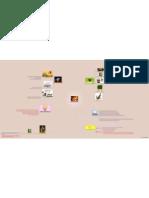 mapa mental CONECTIVISMO