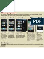 iPhone Progression