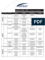 NASM Solutions Table Expanded (PDF, 40k)