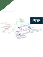 "Mind Map of ""Small Change - Nabeel Hamdi"""