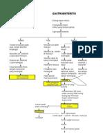 Gastroenteritis Patofisiologi