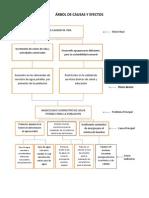 ARBOL de CAUSAS y Efectos Grupo Los Trigrillos La Epime, ULTIMO
