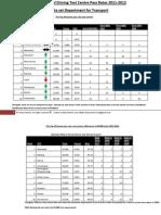 Driving Test Centre Pass Rates 2011- 2012 DVLA