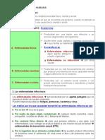 UD. 1 Resumen La Salud Humana Biologia 3 Eso Santillana
