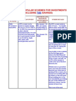 Some Very Popular Schemes for Investments - Vishesh Gandhi