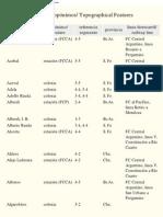 Plano de la Region Limítrofe de las Provincias de Santa Fe, Córdoba y Buenos Aires - Índice de topónimos