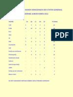 Uitslag Tweede Kamer Verkiezingen Der Staten Generaal Sept. 2012
