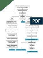 Patofisiologi Gout