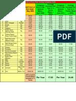 Comparative Price Rise between NDA & UPA regimes