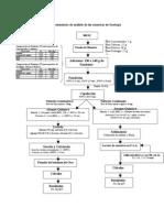 Flujograma del Tratamiento de análisis de las muestras de Geología