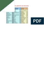 Tabela de índice glicêmico de alimentos