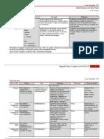 Tabela de Agulhas e Linhas Cirúrgicas